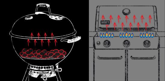 weber-direct-heat
